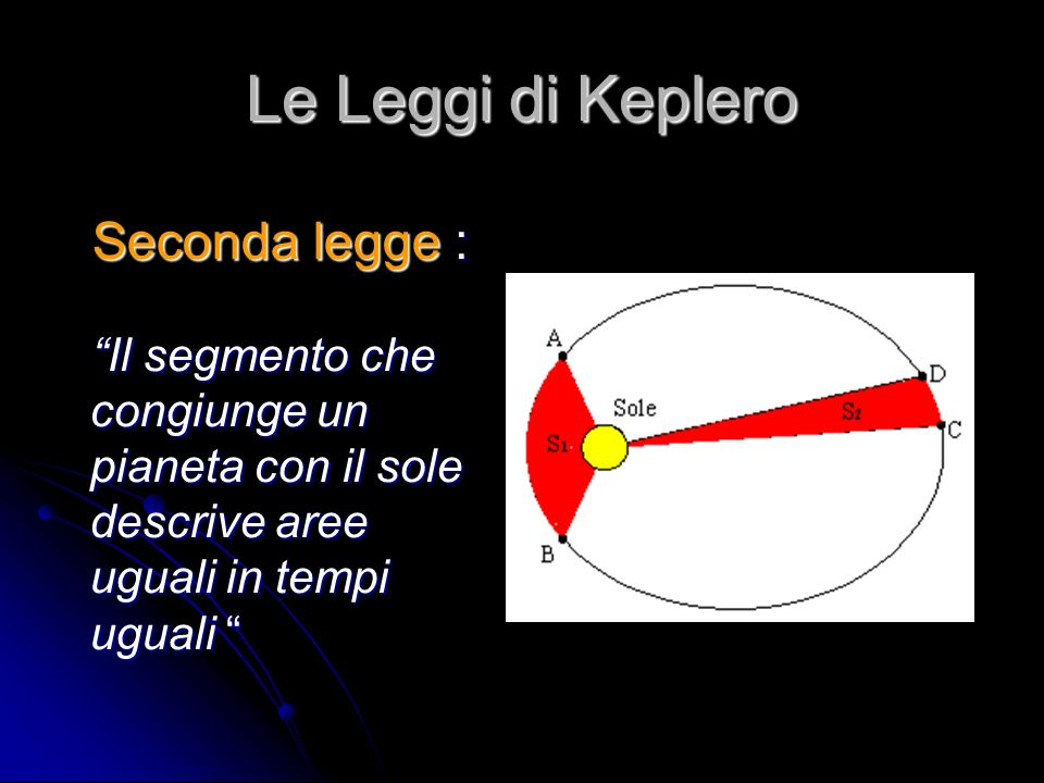 Le Leggi di Keplero Terza legge : Il rapporto tra il cubo del raggio medio dellorbita e il quadrato del periodo di rivoluzione di un pianeta attorno al Sole è lo stesso per ogni pianeta del sistema solare Il rapporto tra il cubo del raggio medio dellorbita e il quadrato del periodo di rivoluzione di un pianeta attorno al Sole è lo stesso per ogni pianeta del sistema solare
