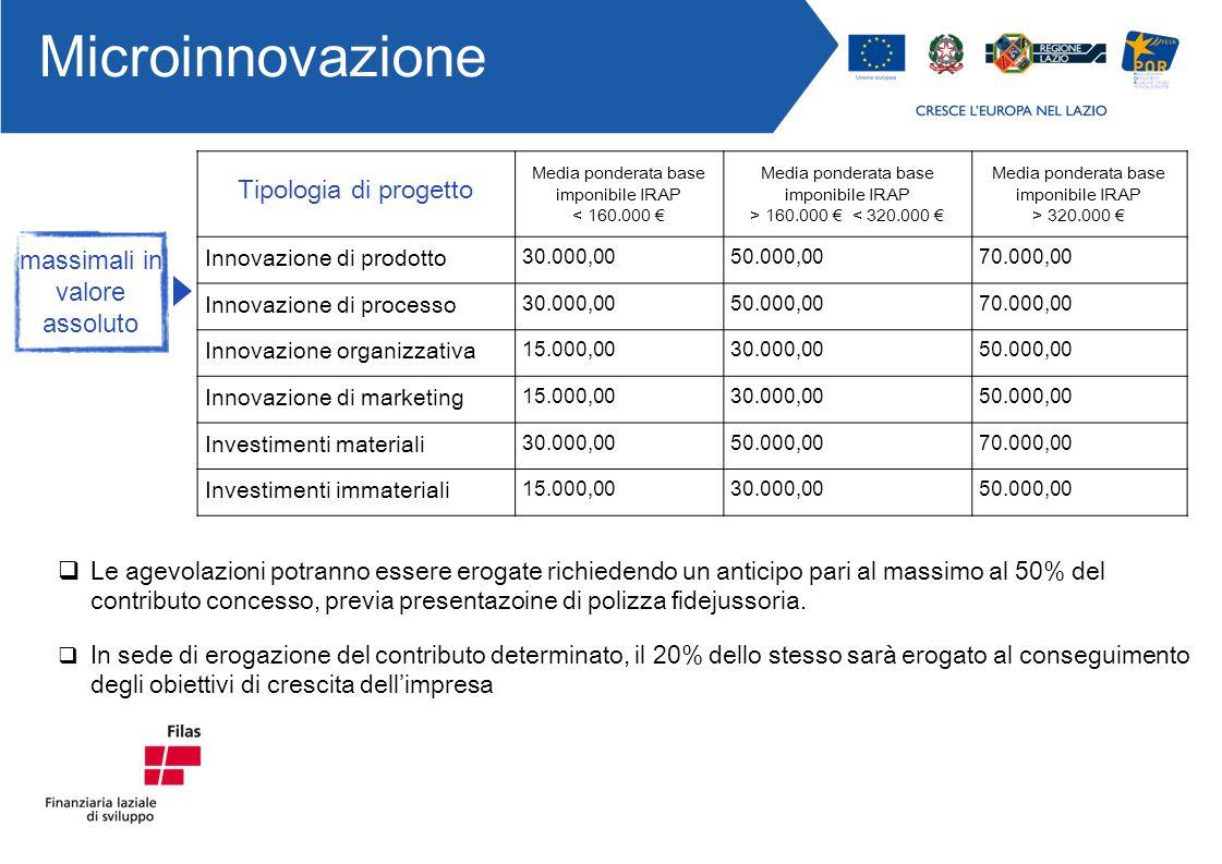 Tipologia di progetto Media ponderata base imponibile IRAP < 160.000 Media ponderata base imponibile IRAP > 160.000 < 320.000 Media ponderata base imponibile IRAP > 320.000 Innovazione di prodotto 30.000,0050.000,0070.000,00 Innovazione di processo 30.000,0050.000,0070.000,00 Innovazione organizzativa 15.000,0030.000,0050.000,00 Innovazione di marketing 15.000,0030.000,0050.000,00 Investimenti materiali 30.000,0050.000,0070.000,00 Investimenti immateriali 15.000,0030.000,0050.000,00 massimali in valore assoluto In sede di erogazione del contributo determinato, il 20% dello stesso sarà erogato al conseguimento degli obiettivi di crescita dellimpresa Microinnovazione Le agevolazioni potranno essere erogate richiedendo un anticipo pari al massimo al 50% del contributo concesso, previa presentazoine di polizza fidejussoria.