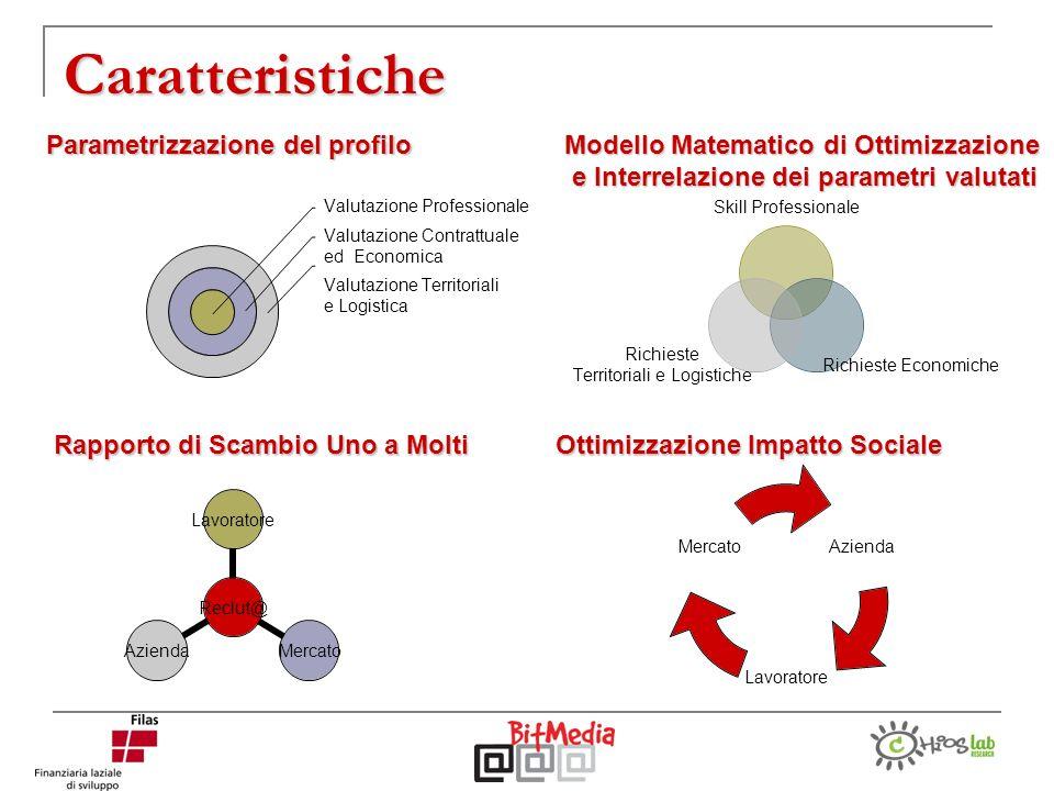 Caratteristiche Skill Professionale Richieste Economiche Richieste Territoriali e Logistiche Parametrizzazione del profilo Valutazione Professionale V