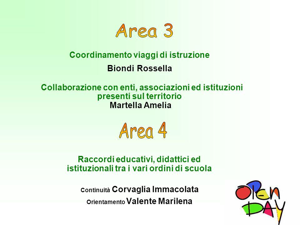 Coordinamento viaggi di istruzione Biondi Rossella Collaborazione con enti, associazioni ed istituzioni presenti sul territorio Martella Amelia Raccor