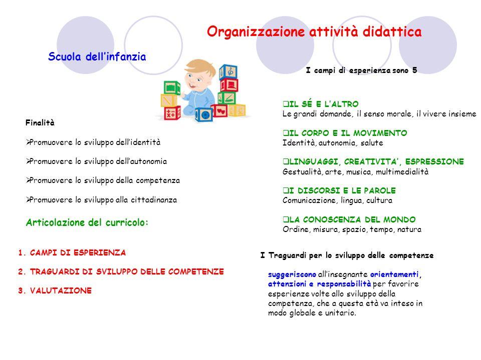 Organizzazione attività didattica Articolazione del curricolo: Finalità Promuovere lo sviluppo dellidentità Promuovere lo sviluppo dellautonomia Promu