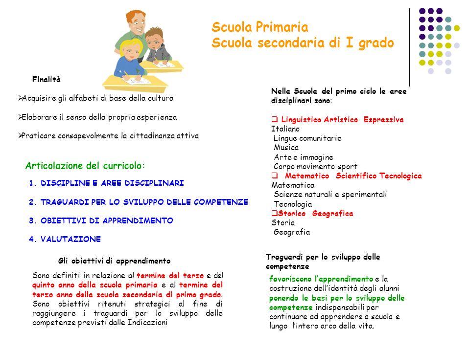 Scuola Primaria Scuola secondaria di I grado Acquisire gli alfabeti di base della cultura Elaborare il senso della propria esperienza Praticare consap
