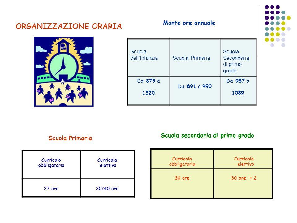 ORGANIZZAZIONE ORARIA Scuola dellInfanzia Scuola Primaria Scuola Secondaria di primo grado Da 875 a 1320 Da 891 a 990 Da 957 a 1089 Curricolo obbligat