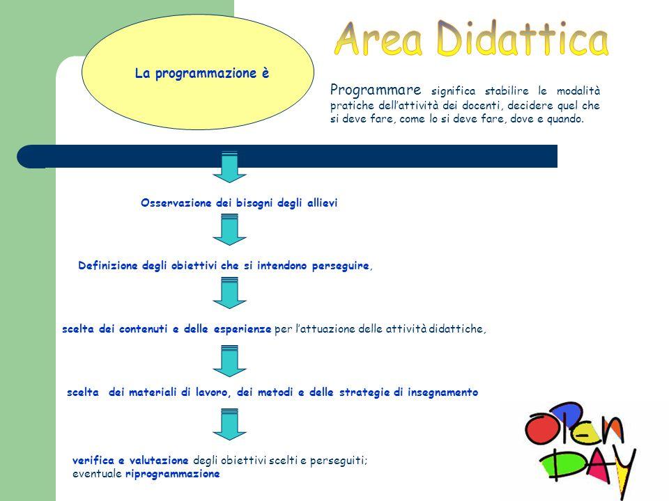 La programmazione è Osservazione dei bisogni degli allievi Definizione degli obiettivi che si intendono perseguire, scelta dei contenuti e delle esper