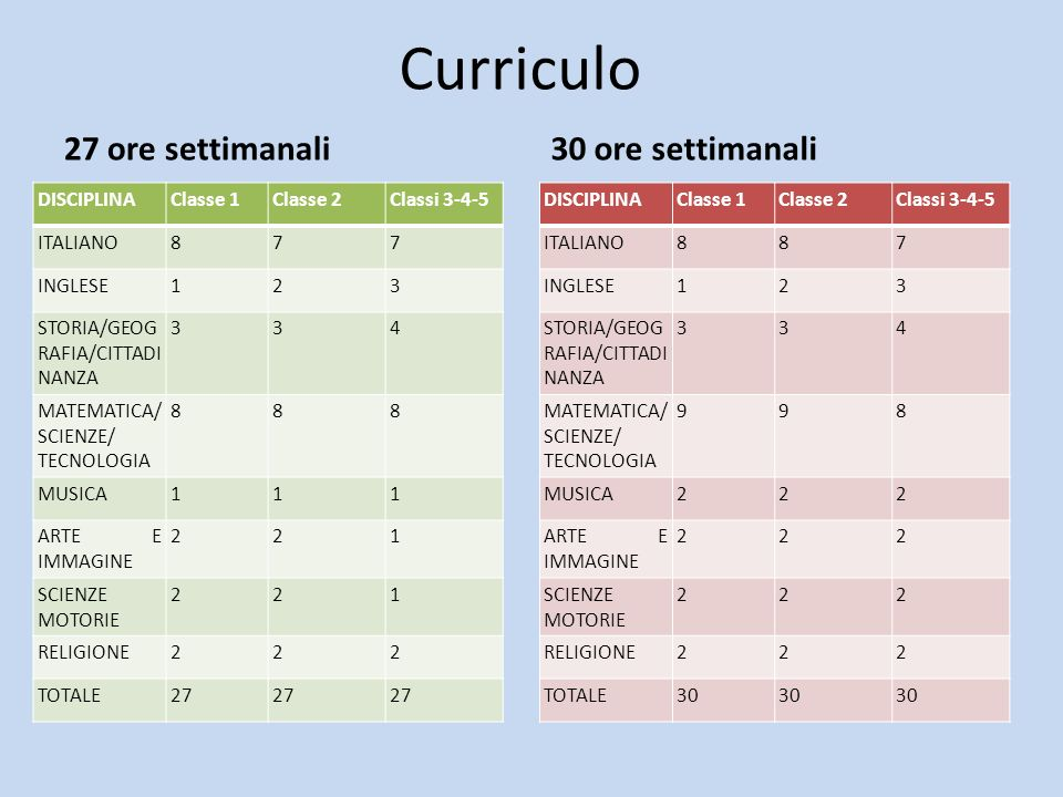 Curriculo 27 ore settimanali DISCIPLINAClasse 1Classe 2Classi 3-4-5 ITALIANO877 INGLESE123 STORIA/GEOG RAFIA/CITTADI NANZA 334 MATEMATICA/ SCIENZE/ TE