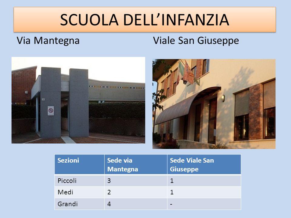 SCUOLA DELLINFANZIA Via MantegnaViale San Giuseppe SezioniSede via Mantegna Sede Viale San Giuseppe Piccoli31 Medi21 Grandi4-