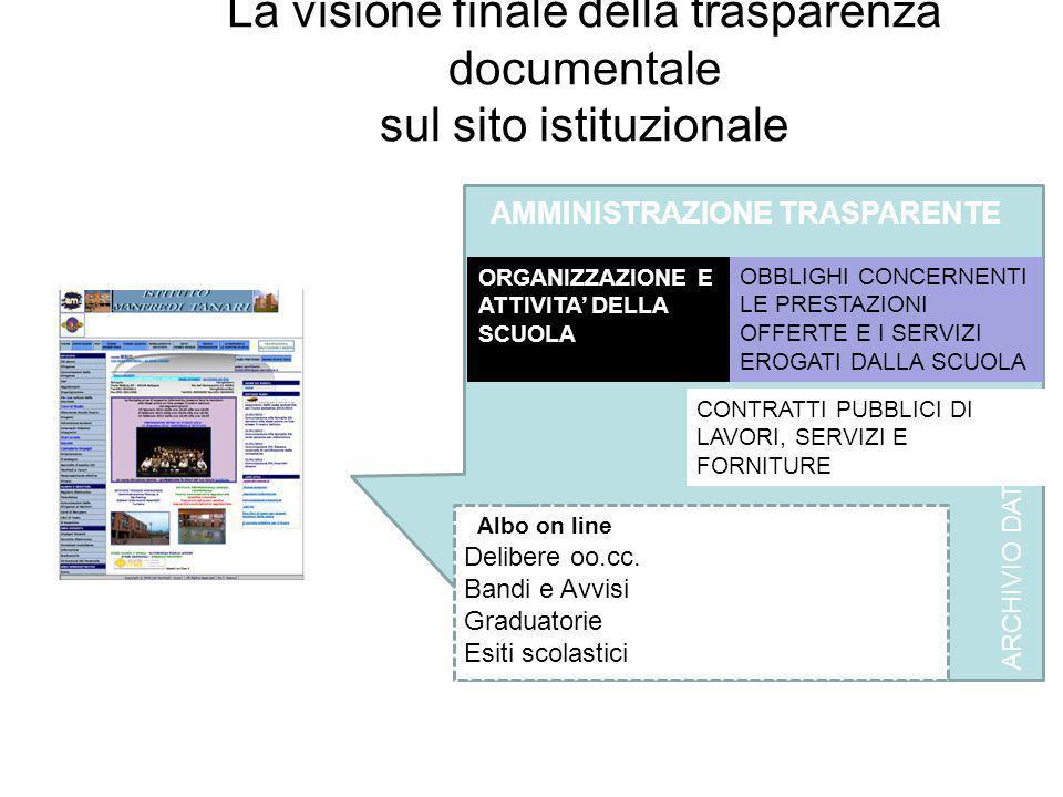 La visione finale della trasparenza documentale sul sito istituzionale AMMINISTRAZIONE TRASPARENTE ARCHIVIO DATI ORGANIZZAZIONE E ATTIVITA DELLA SCUOLA OBBLIGHI CONCERNENTI LE PRESTAZIONI OFFERTE E I SERVIZI EROGATI DALLA SCUOLA CONTRATTI PUBBLICI DI LAVORI, SERVIZI E FORNITURE Albo on line Delibere oo.cc.