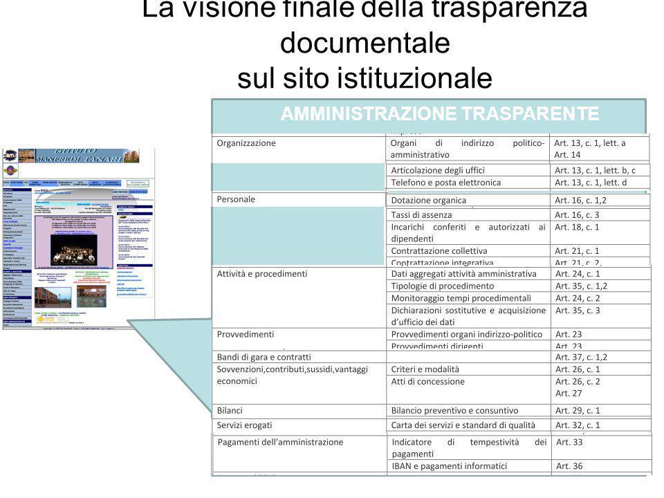 La visione finale della trasparenza documentale sul sito istituzionale AMMINISTRAZIONE TRASPARENTE