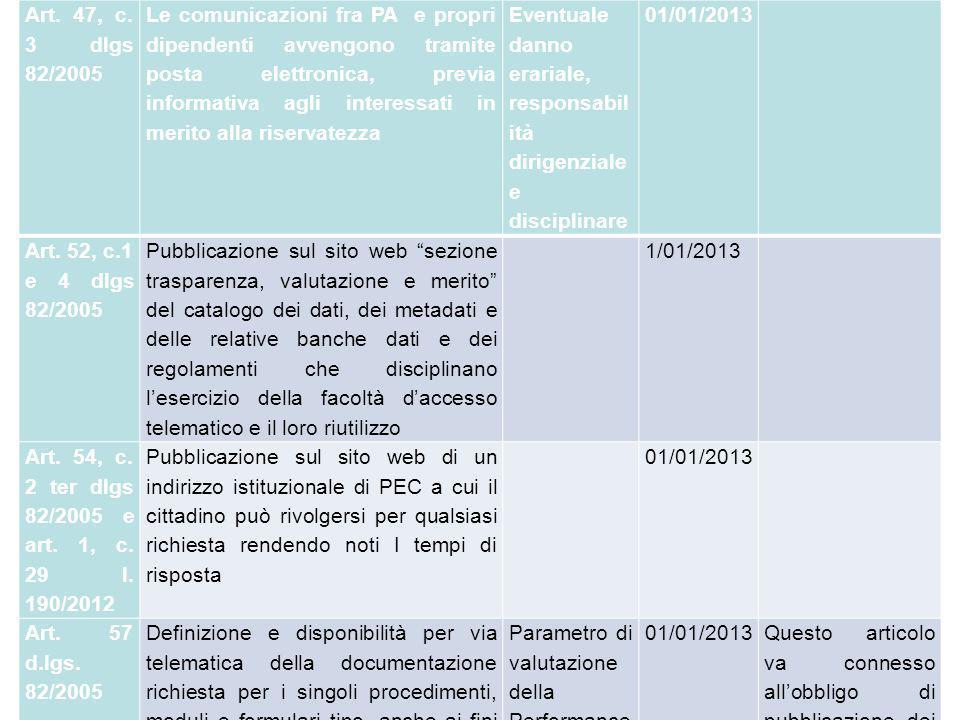 Art. 47, c. 3 dlgs 82/2005 Le comunicazioni fra PA e propri dipendenti avvengono tramite posta elettronica, previa informativa agli interessati in mer