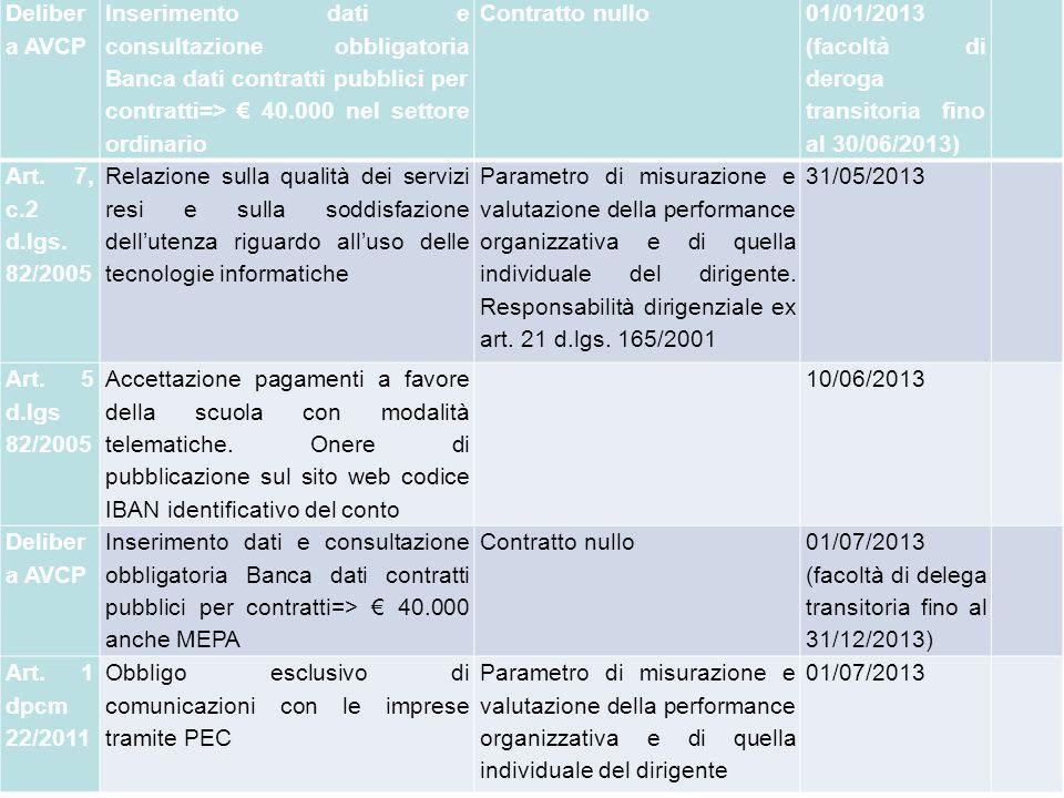 Deliber a AVCP Inserimento dati e consultazione obbligatoria Banca dati contratti pubblici per contratti=> 40.000 nel settore ordinario Contratto nullo 01/01/2013 (facoltà di deroga transitoria fino al 30/06/2013) Art.