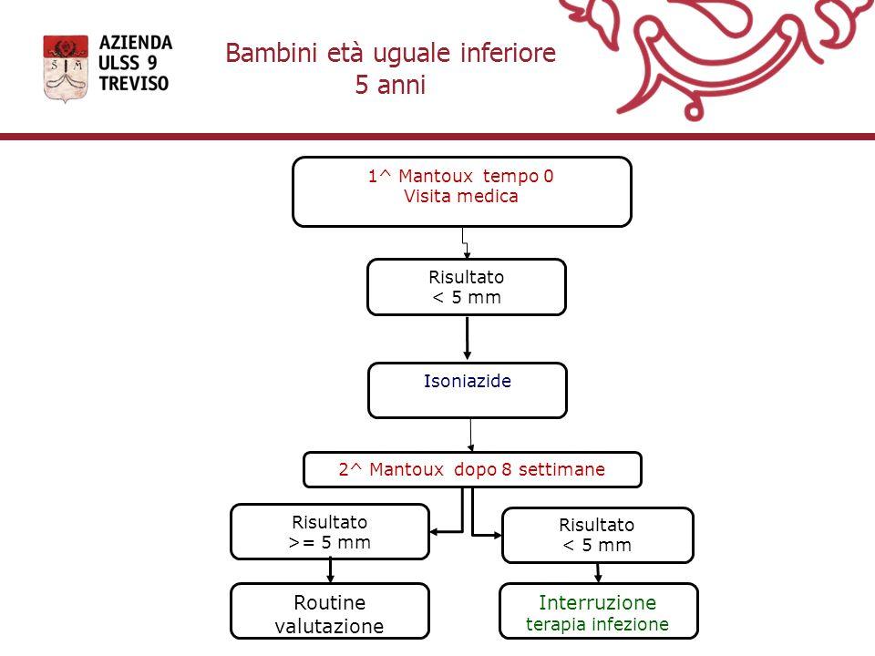 Bambini età uguale inferiore 5 anni 1^ Mantoux tempo 0 Visita medica Risultato < 5 mm 2^ Mantoux dopo 8 settimane Risultato < 5 mm Risultato >= 5 mm I