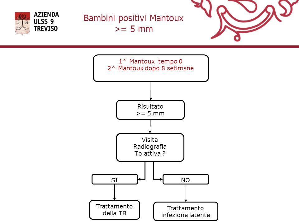 Bambini positivi Mantoux >= 5 mm 1^ Mantoux tempo 0 2^ Mantoux dopo 8 setimsne Visita Radiografia Tb attiva ? Risultato >= 5 mm SI Trattamento della T