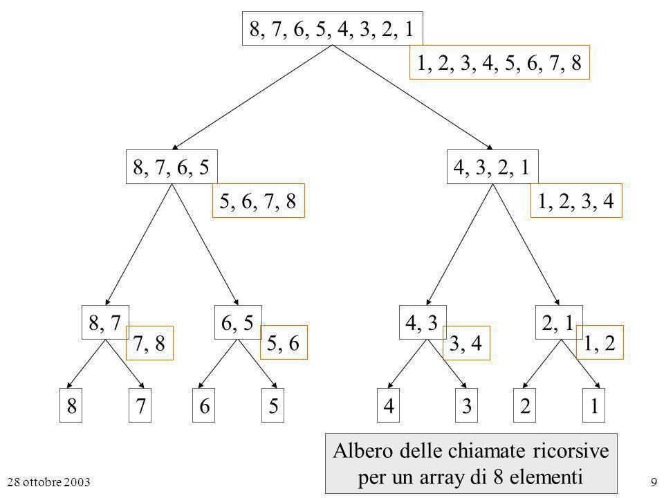 28 ottobre 20039 8, 7, 6, 5, 4, 3, 2, 1 8, 7, 6, 54, 3, 2, 1 8, 76, 54, 32, 1 87654213 7, 8 5, 6 3, 4 1, 2 5, 6, 7, 81, 2, 3, 4 1, 2, 3, 4, 5, 6, 7, 8 Albero delle chiamate ricorsive per un array di 8 elementi