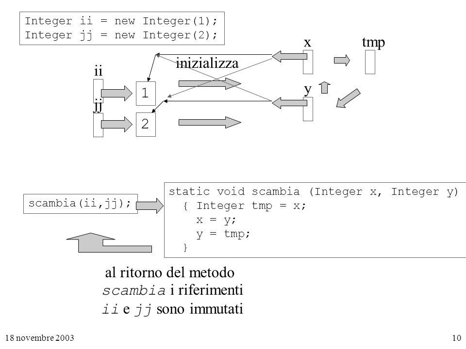 18 novembre 200310 Integer ii = new Integer(1); Integer jj = new Integer(2); ii jj scambia(ii,jj); inizializza x y al ritorno del metodo scambia i riferimenti ii e jj sono immutati 1 2 static void scambia (Integer x, Integer y) { Integer tmp = x; x = y; y = tmp; } tmp