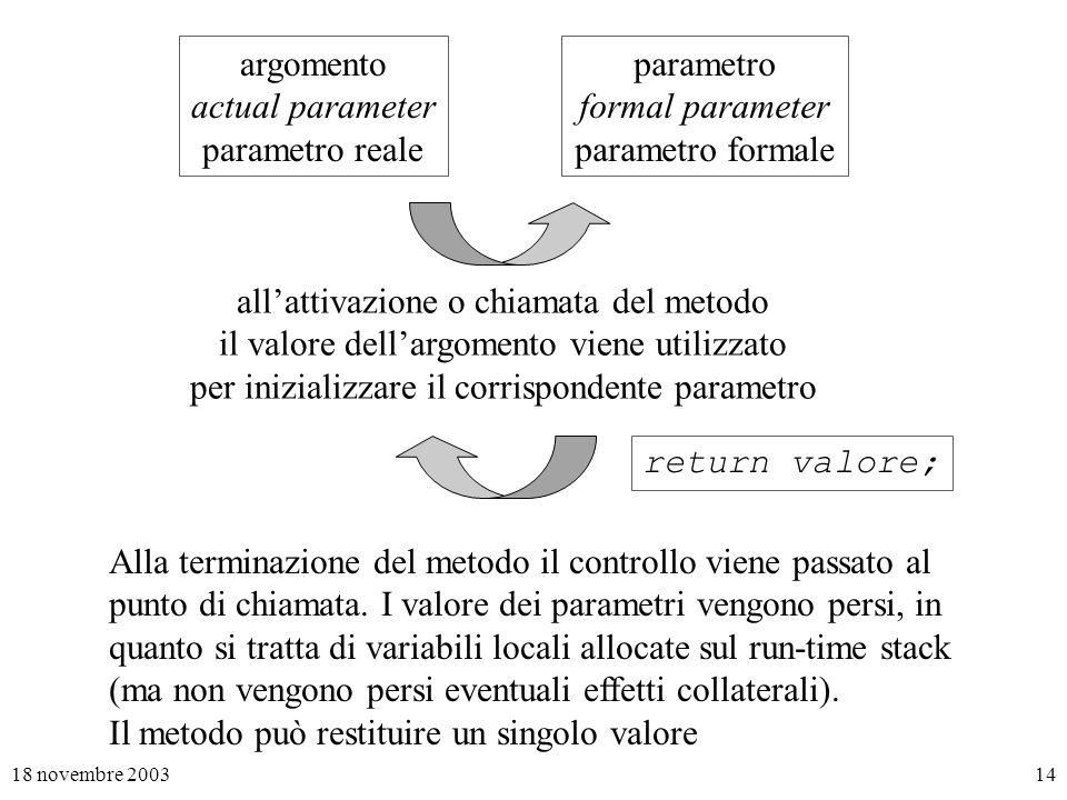18 novembre 200314 argomento actual parameter parametro reale parametro formal parameter parametro formale allattivazione o chiamata del metodo il valore dellargomento viene utilizzato per inizializzare il corrispondente parametro return valore; Alla terminazione del metodo il controllo viene passato al punto di chiamata.