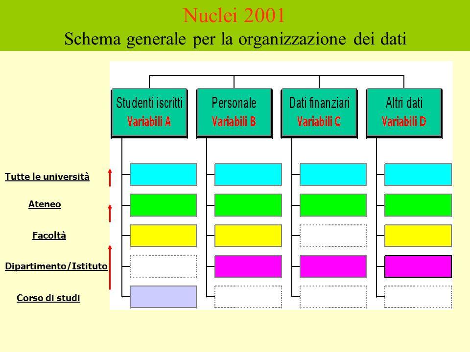 Corso di studi Facoltà Tutte le università Ateneo Dipartimento/Istituto Nuclei 2001 Schema generale per la organizzazione dei dati