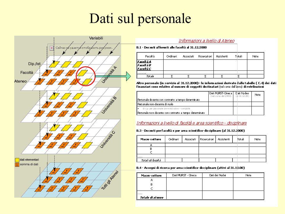 Dati sul personale
