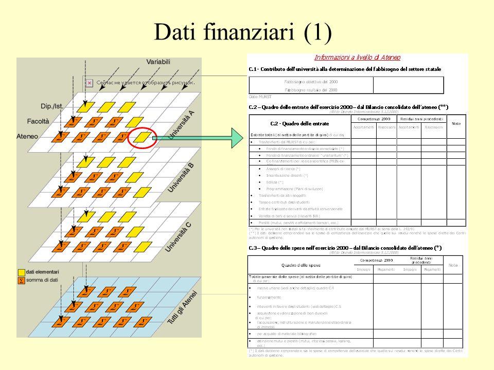 Dati finanziari (1)