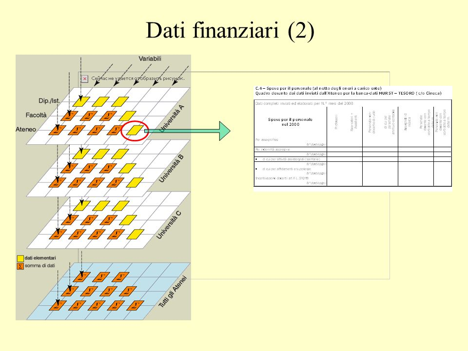 Dati finanziari (2)