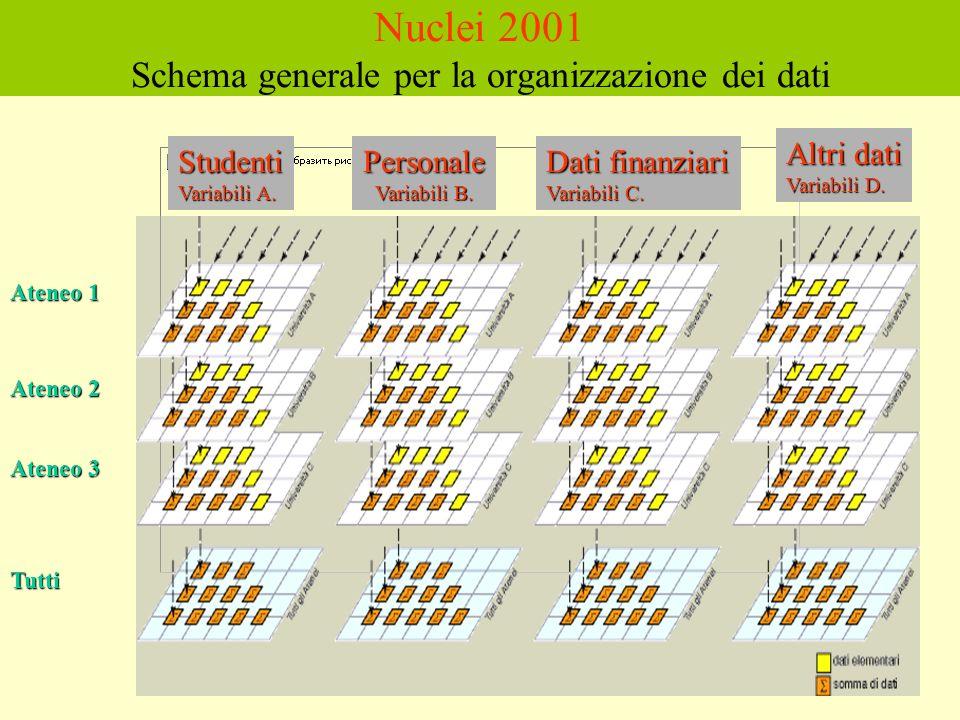 Studenti Variabili A. Personale Variabili B. Dati finanziari Variabili C.