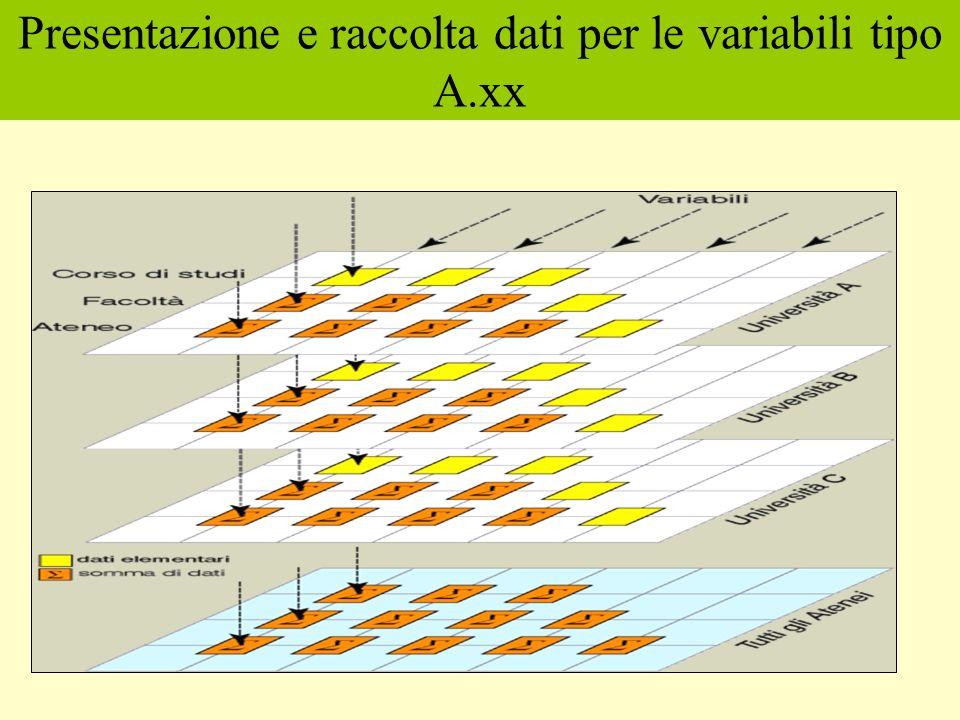 Presentazione e raccolta dati per le variabili tipo A.xx