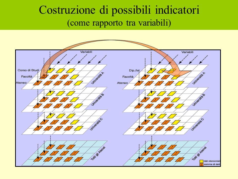 Costruzione di possibili indicatori (come rapporto tra variabili)