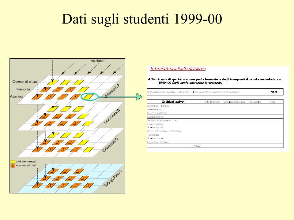 Dati sugli studenti 1999-00