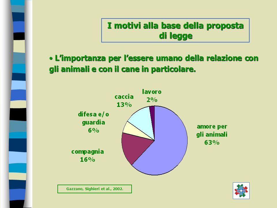 I motivi alla base della proposta di legge Limportanza per lessere umano della relazione con gli animali e con il cane in particolare. Limportanza per
