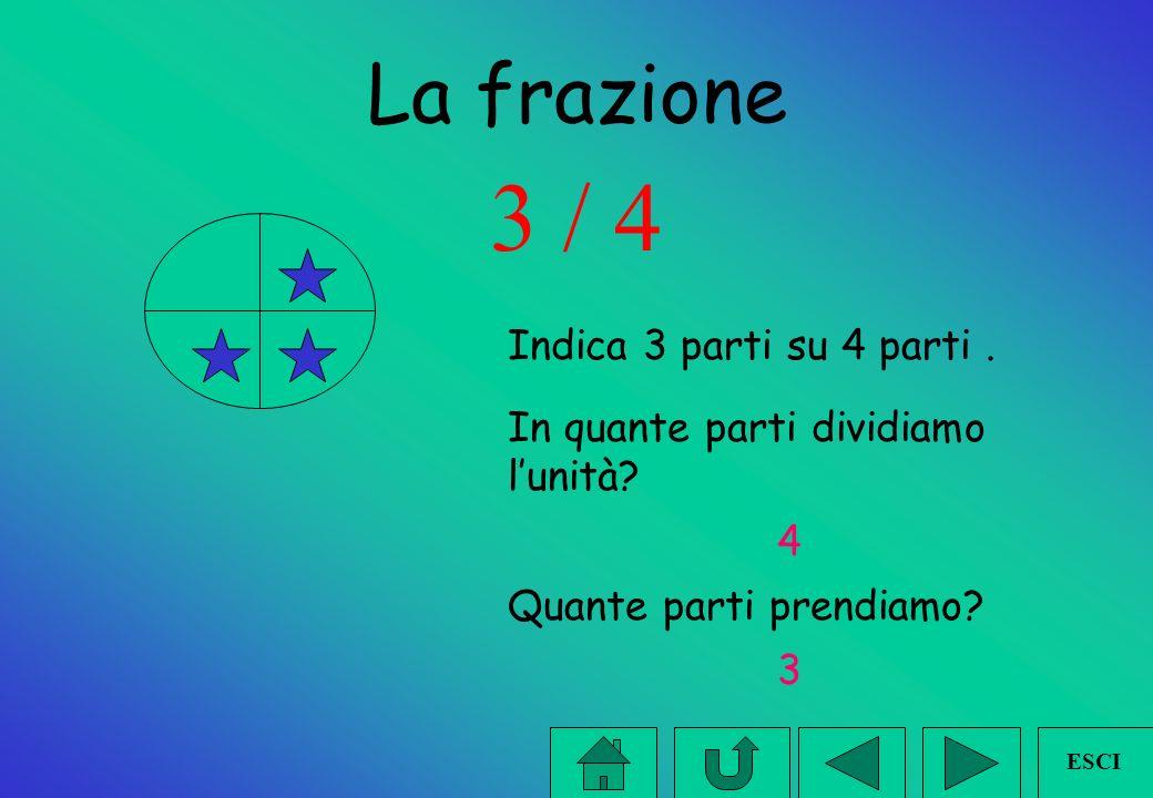 la frazione - unità frazionaria La frazione si scrive: 1/4 1 corrisponderà al numeratore, / corrisponderà alla linea di frazione, 4 al denominatore.
