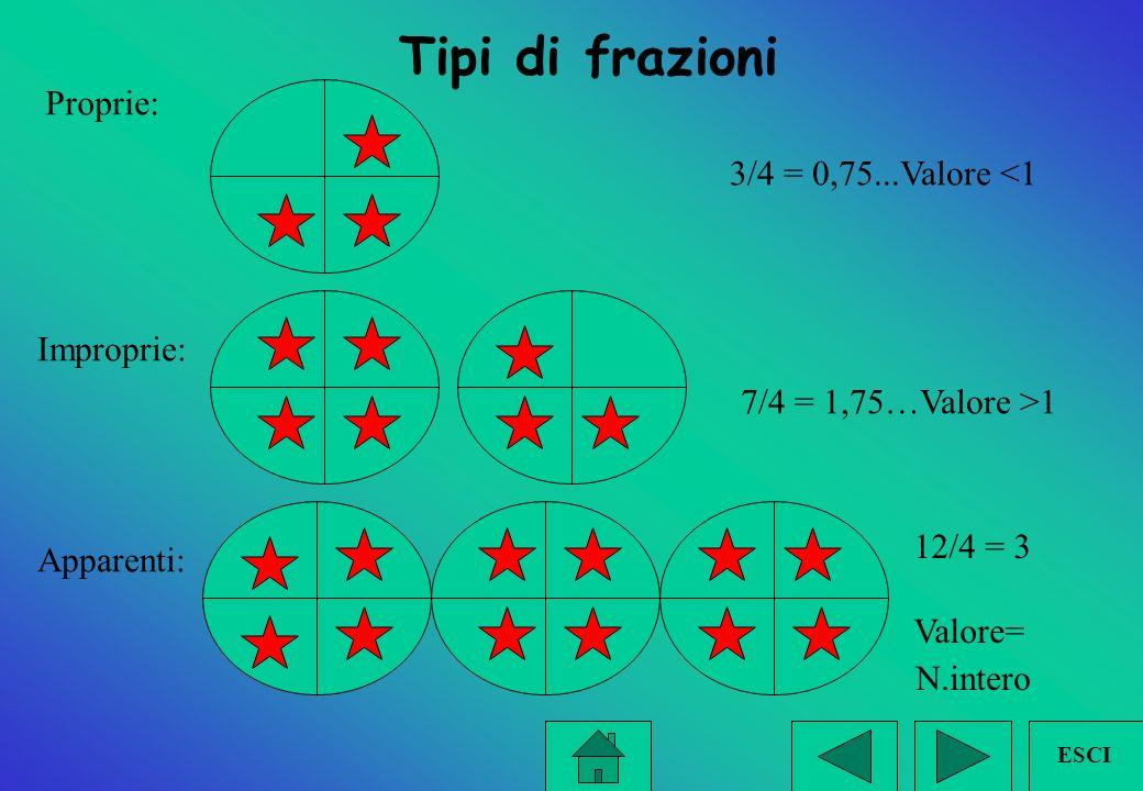 Le frazioni si dividono in: PROPRIE hanno il numeratore più piccolo del denominatore 5/8, 2/3, 3/5.