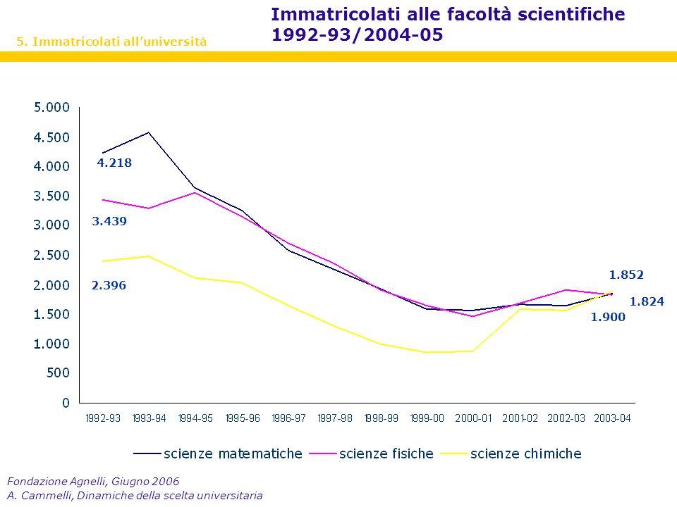 Fondazione Agnelli, Giugno 2006 A. Cammelli, Dinamiche della scelta universitaria 5.