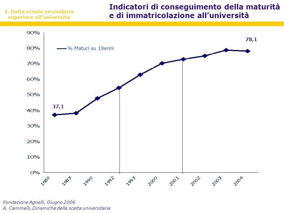 Fondazione Agnelli, Giugno 2006 A.Cammelli, Dinamiche della scelta universitaria 28,4 59,8 2.