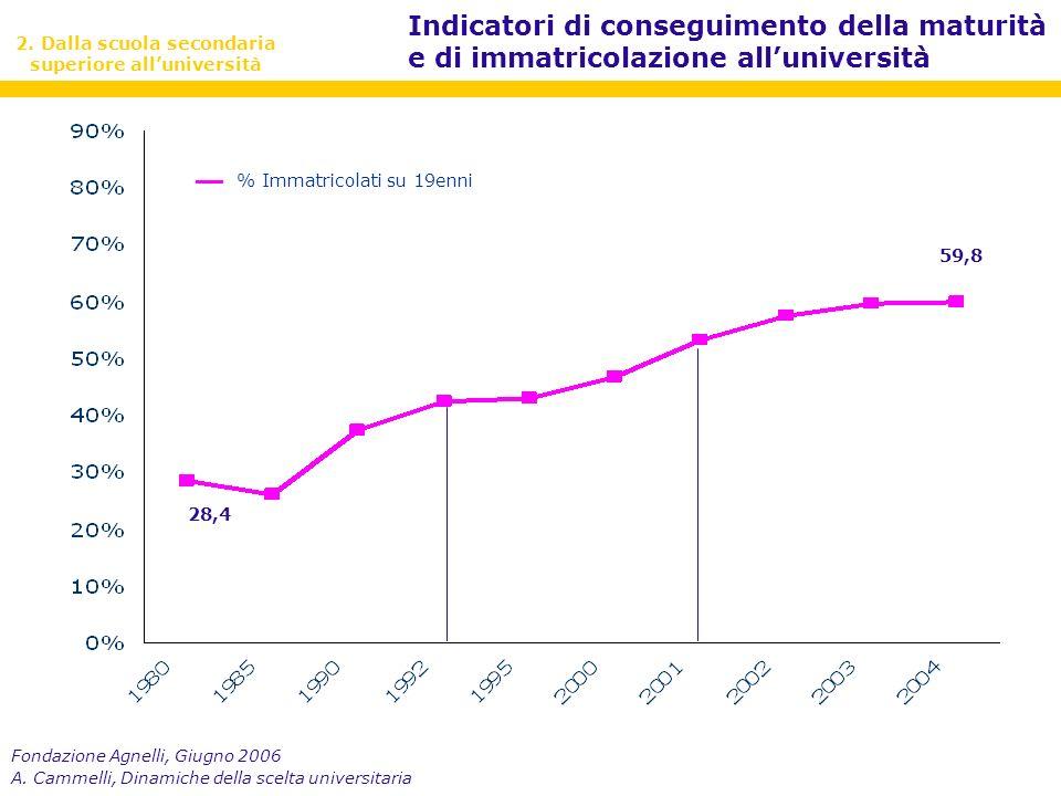 Fondazione Agnelli, Giugno 2006 A. Cammelli, Dinamiche della scelta universitaria 28,4 59,8 2.