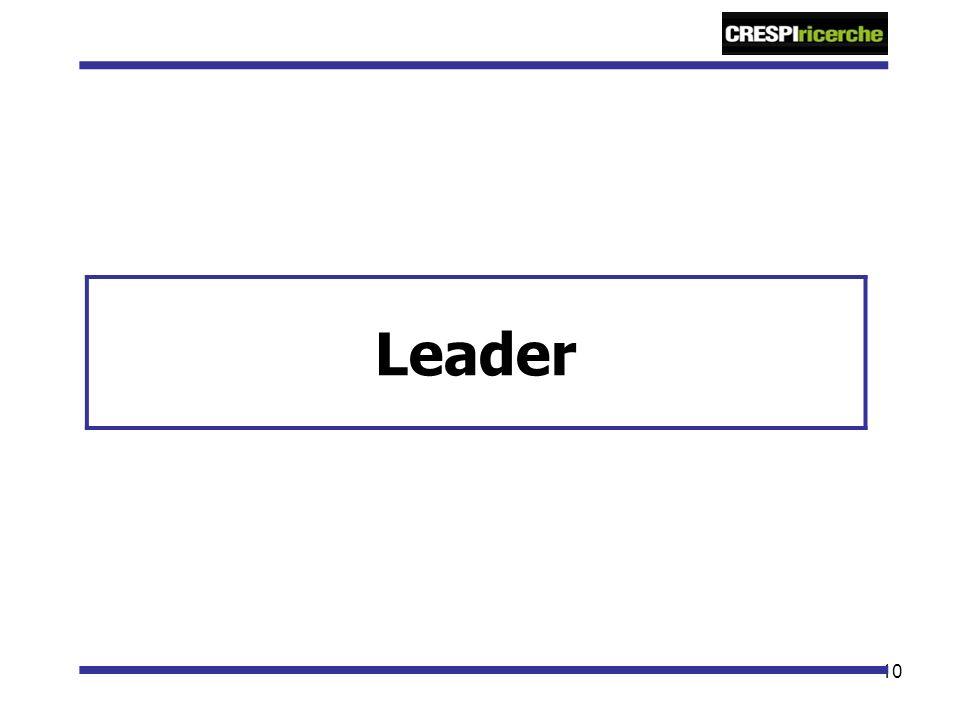 10 Leader