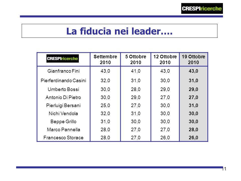 11 La fiducia nei leader…. Settembre 2010 5 Ottobre 2010 12 Ottobre 2010 19 Ottobre 2010 Gianfranco Fini43,041,043,0 Pierferdinando Casini32,031,030,0