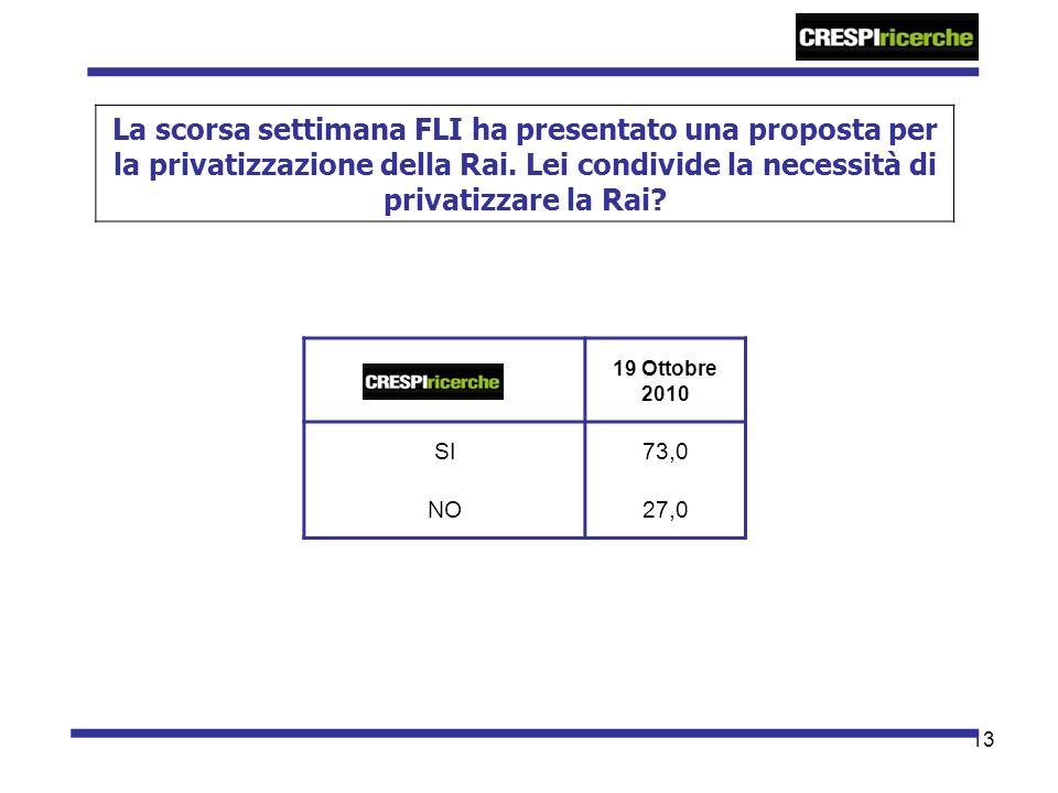 13 La scorsa settimana FLI ha presentato una proposta per la privatizzazione della Rai. Lei condivide la necessità di privatizzare la Rai? 19 Ottobre