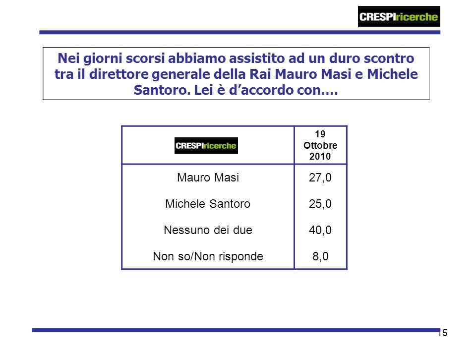 15 Nei giorni scorsi abbiamo assistito ad un duro scontro tra il direttore generale della Rai Mauro Masi e Michele Santoro. Lei è daccordo con…. 19 Ot