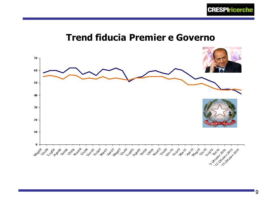 9 Trend fiducia Premier e Governo