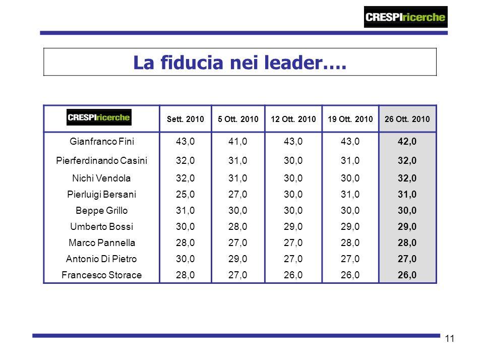 11 La fiducia nei leader…. Sett. 20105 Ott. 201012 Ott.