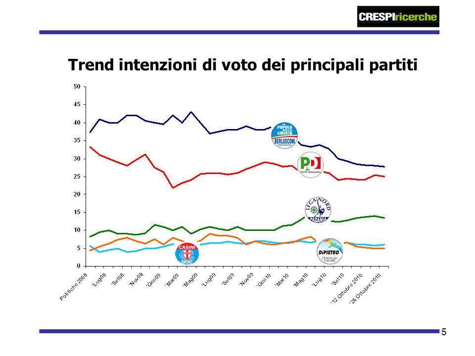 5 Trend intenzioni di voto dei principali partiti