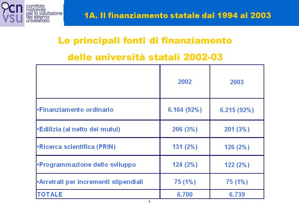 5 Landamento del FFO dal 1994 al 2003 (quota del FFO destinata alle università) (in milioni di euro) Nel 1996 il FFO è stato incrementato di 1.300 miliardi per il trasferimento a carico degli atenei dei pagamenti degli oneri previdenziali per il personale 1A.