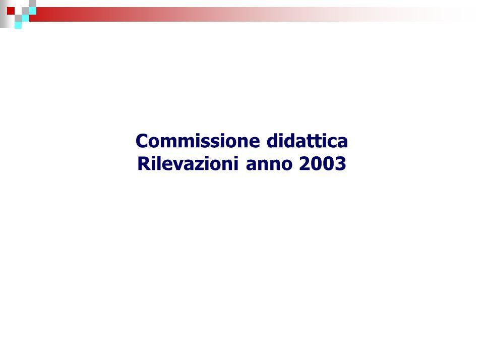 Commissione didattica Rilevazioni anno 2003