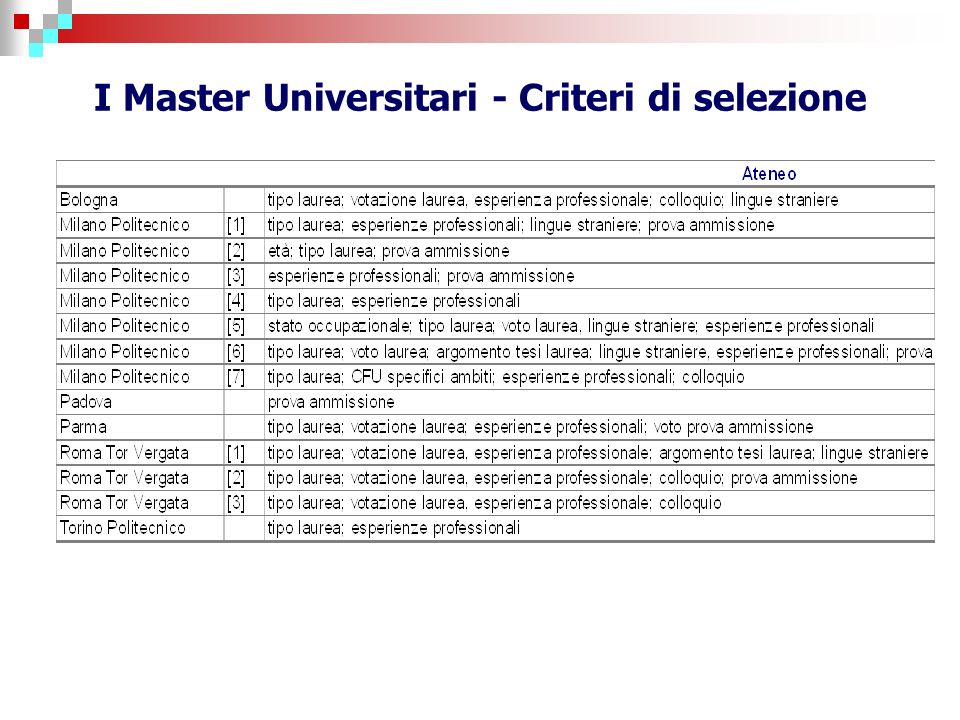 I Master Universitari - Criteri di selezione