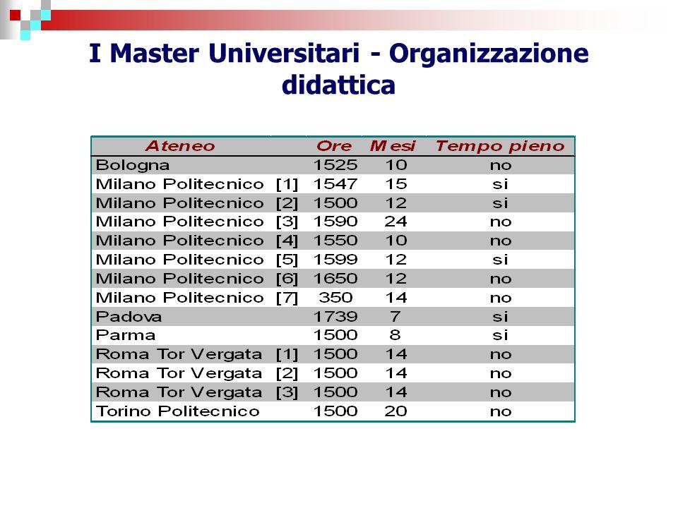 I Master Universitari - Organizzazione didattica