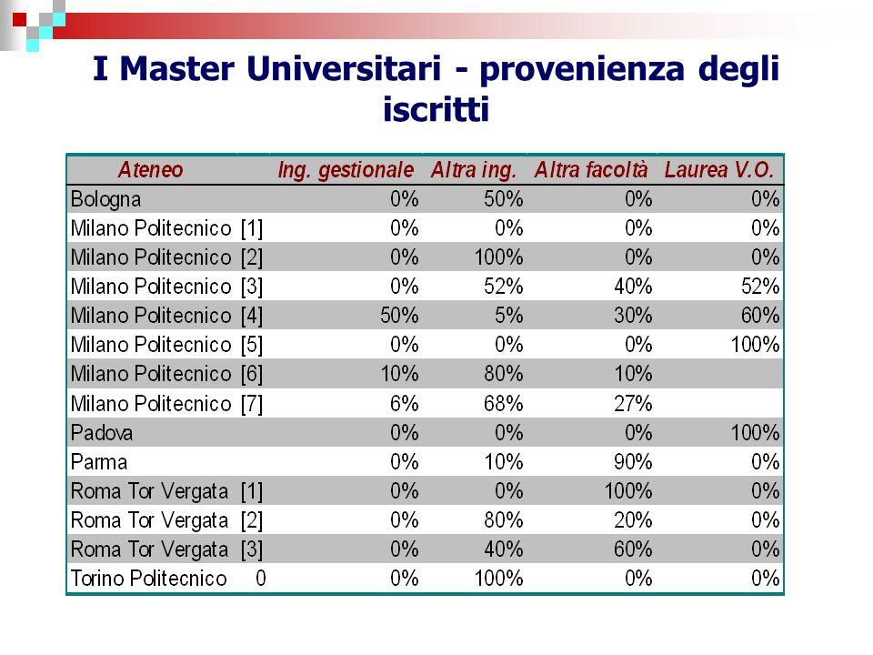 I Master Universitari - provenienza degli iscritti