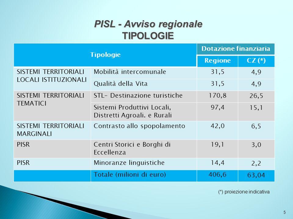 5 PISL - Avviso regionale TIPOLOGIE Tipologie Dotazione finanziaria RegioneCZ (*) SISTEMI TERRITORIALI LOCALI ISTITUZIONALI Mobilità intercomunale31,5