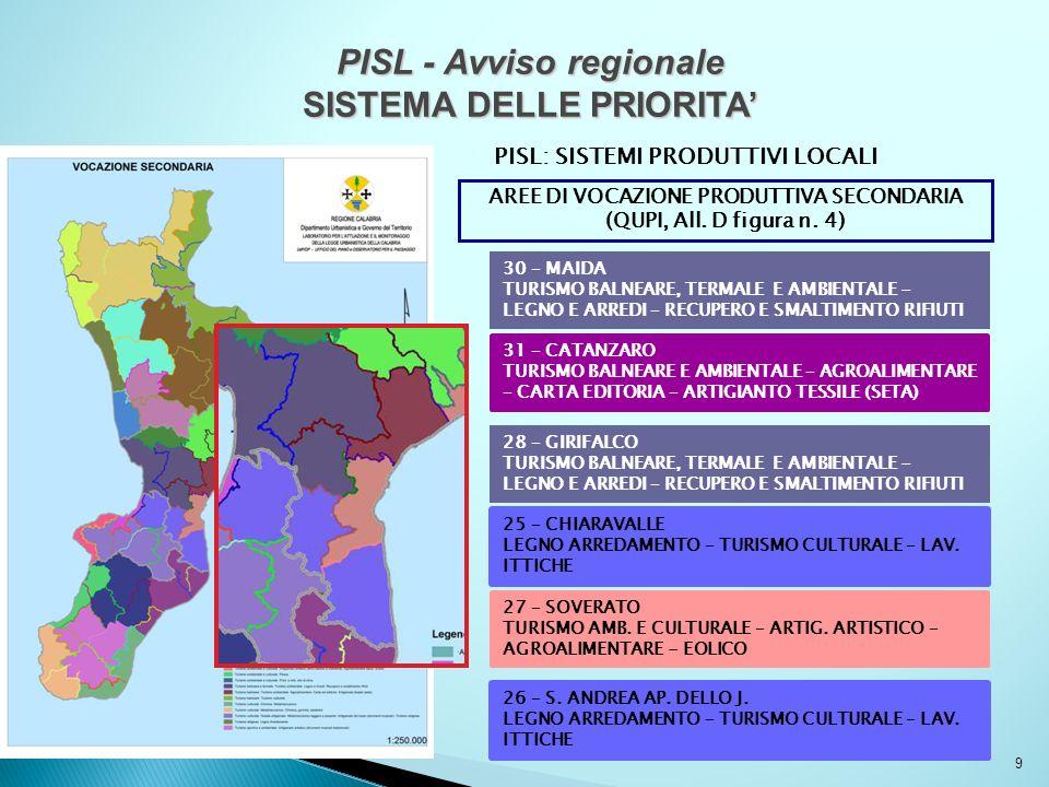 9 PISL - Avviso regionale SISTEMA DELLE PRIORITA PISL: SISTEMI PRODUTTIVI LOCALI AREE DI VOCAZIONE PRODUTTIVA SECONDARIA (QUPI, All. D figura n. 4) 25