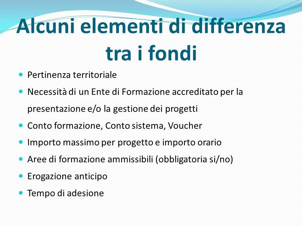 Alcuni elementi di differenza tra i fondi Pertinenza territoriale Necessità di un Ente di Formazione accreditato per la presentazione e/o la gestione
