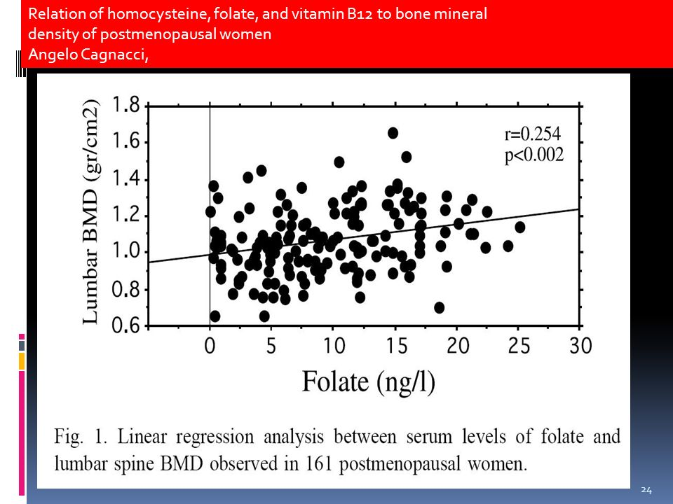 24 Relation of homocysteine, folate, and vitamin B12 to bone mineral density of postmenopausal women Angelo Cagnacci,