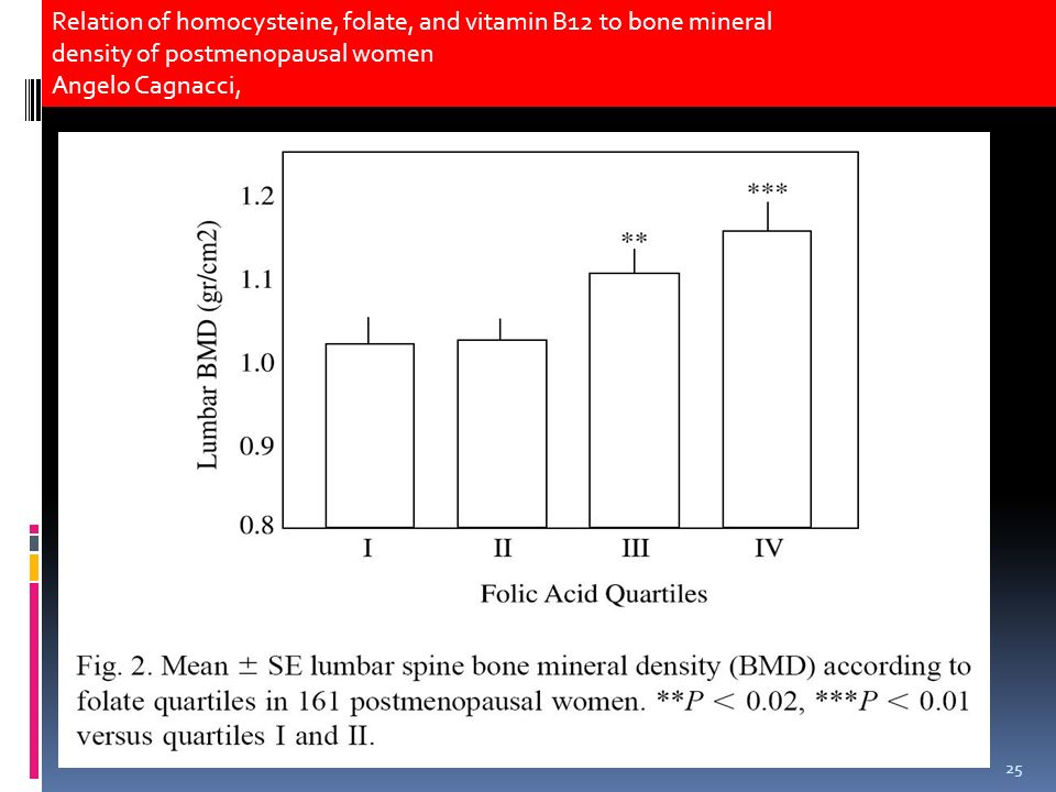 25 Relation of homocysteine, folate, and vitamin B12 to bone mineral density of postmenopausal women Angelo Cagnacci,